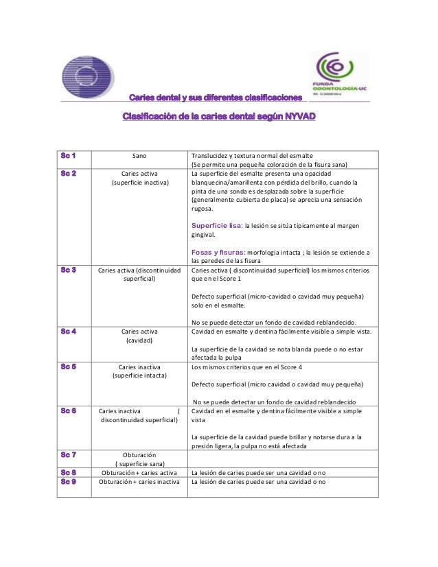 Caries dental y sus diferentes clasificaciones               Clasificación de la caries dental según NYVADSc 1            ...