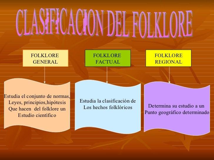 CLASIFICACION DEL FOLKLORE FOLKLORE  GENERAL FOLKLORE  FACTUAL FOLKLORE REGIONAL Estudia el conjunto de normas, Leyes, pri...