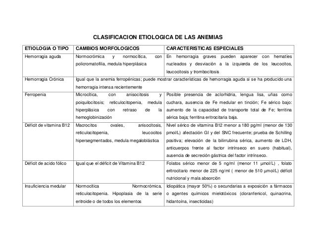CLASIFICACION ETIOLOGICA DE LAS ANEMIASETIOLOGIA O TIPO          CAMBIOS MORFOLOGICOS                                 CARA...