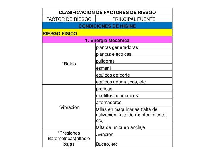 CLASIFICACION DE FACTORES DE RIESGO FACTOR DE RIESGO        PRINCIPAL FUENTE             CONDICIONES DE HIGINERIESGO FISIC...