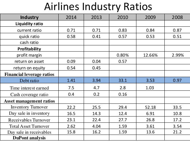 american airlines financial ratio America west airlines acquired the bankrupt us airways on september 27,  of  the us airways group using airline operating metrics and financial ratios for.