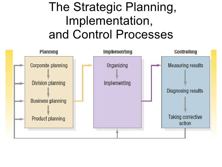 strategic planning and implementation and strategic marketing management Strategic management & strategic planning process  a method by which  managers conceive of and implement a strategy  when the company identifies  its vision and mission it must assess its current situation in the market.