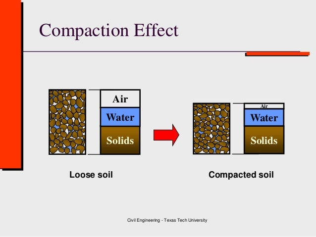 Class 4 soil compaction geotechnical engineering for Soil compaction