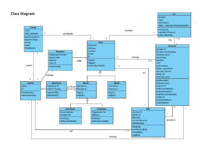 Class Diagram for online auction system