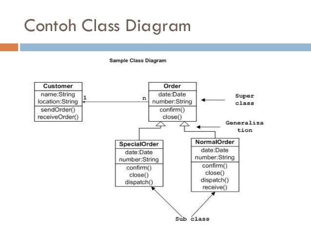 class diagram   contoh class