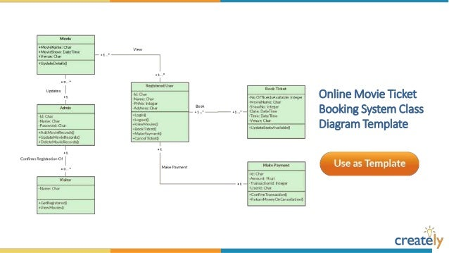 class diagram templates by createlycourier management system class diagram template     online