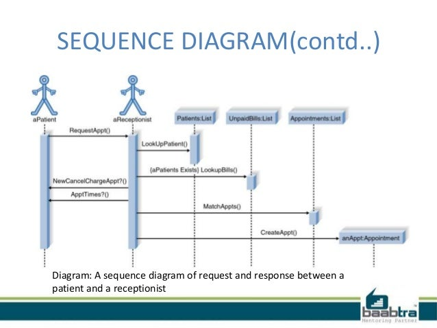 class diagram  use case and sequence diagramdiagram  a sequence diagram of request and response between apatient and a receptionist