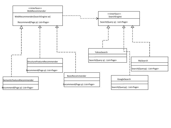 WebRecommender(SearchEngine se) <<interface>> WebRecommender Recommend(Page p): List<Page> <<interface>> SearchEngine Sear...