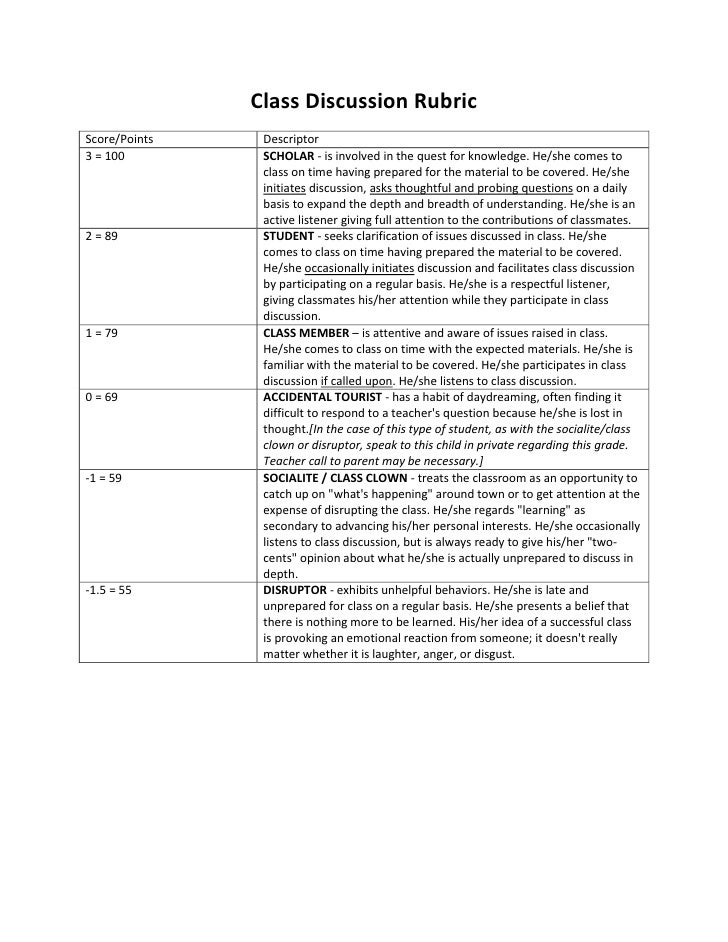 Class Discussion RubricScore/Points    Descriptor3 = 100         SCHOLAR - is involved in the quest for knowledge. He/she ...