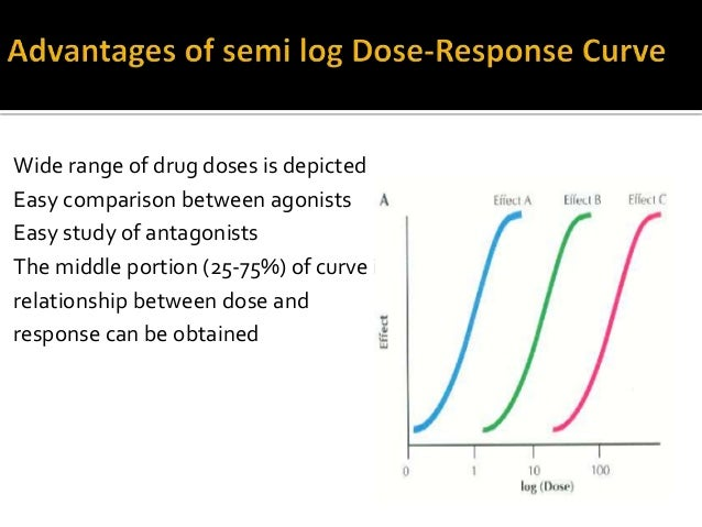 linear dose response relationship definition