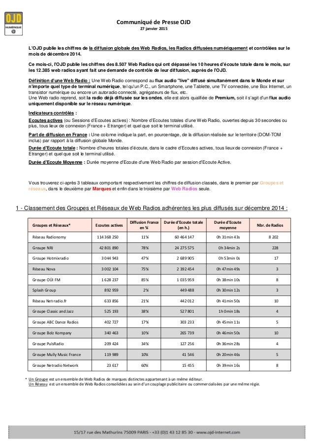Indicateurs contrôlés : Groupes et Réseaux* Ecoutes actives Diffusion France en % Durée d'Ecoute totale (en h.) Durée d'Ec...