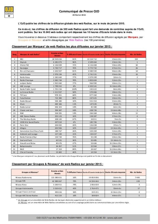 Rang Marques de web Radios* Ecoutes actives Monde % Diffusion France Durée d'Ecoute totale (en h.) Durée d'Ecoute moyenne ...