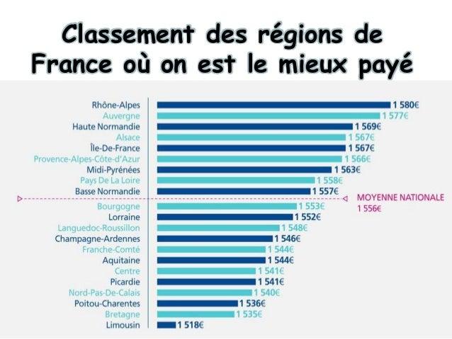 Classement des régions de France où on est le mieux payé