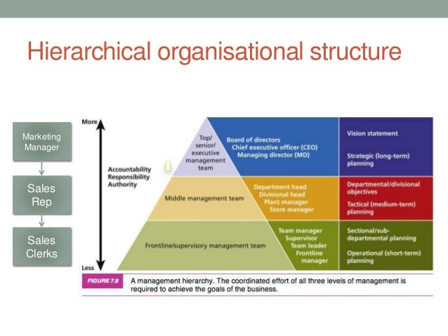 classical and systems approaches Approaches to organization theory classical theory supra-individual concepts like structure, function and system are.