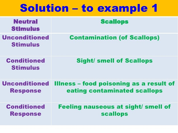 conditioned stimulus conditioned response essay The tendency to respond to a stimulus that is similar to the original conditioned stimulus with the conditioned response stimulus substitution original theory in which pavlov stated that classical conditioning occurred because the conditioned stimulus became a substitute for the unconditioned stimulus by being paired closely together.
