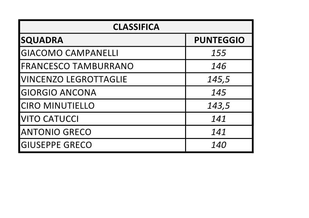 CLASSIFICASQUADRA                       PUNTEGGIOGIACOMO CAMPANELLI               155FRANCESCO TAMBURRANO             146V...