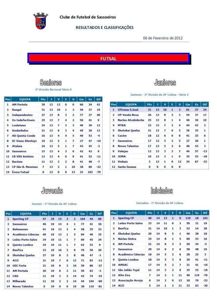 Classificações - Futsal 08.02.2012