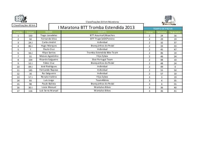 Classificações 60 km MaratonaClassificações 60 km                                       I Maratona BTT Tromba Estendida 20...