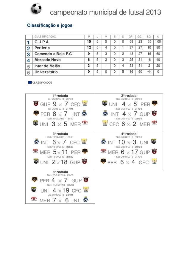 campeonato municipal de futsal 2013Classificação e jogos1ª rodadaTer 26/03/2013 - 20h00GUP 9 7 CFCTer 26/03/2013 - 21h00PE...