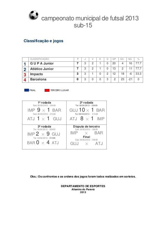 campeonato municipal de futsal 2013sub-15Classificação e jogos1ª rodadaSab 30/03/2013 - 20h00IMP 9 1 BARSab 30/03/2013 - 2...