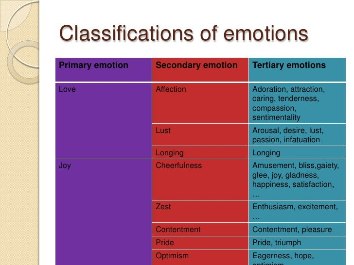 classification humans emotions happiness sadness Turns out, our feelings don't just fall within the universal categories of happiness, sadness, anger, surprise, fear and disgust.