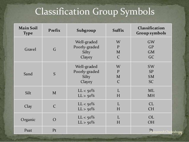Classification of soil for Four types of soil