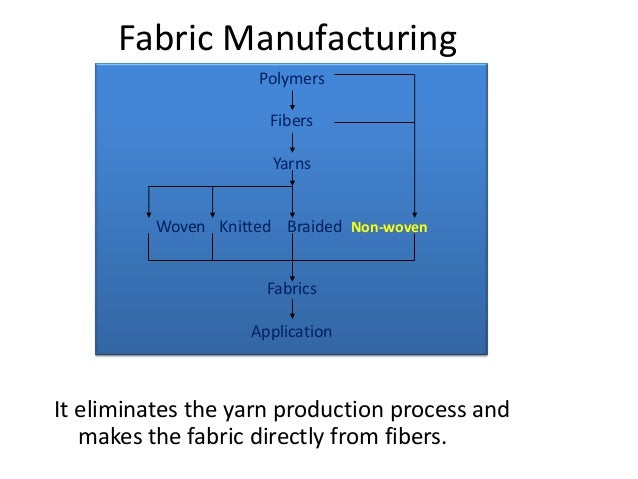 Knit Fabric Production Process : Classification of textiles