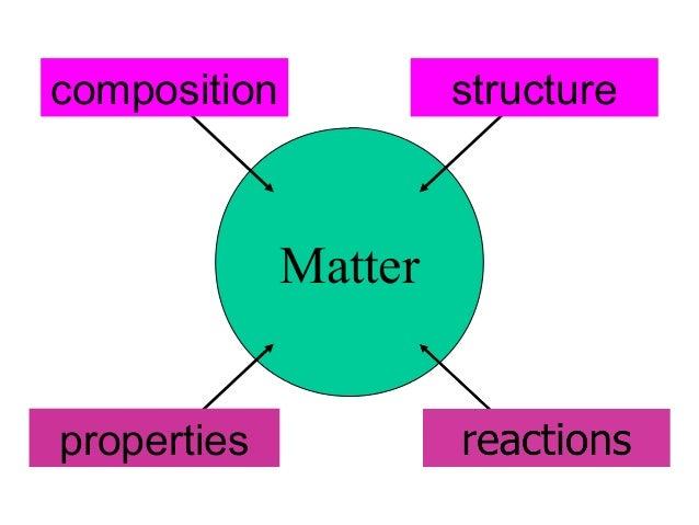 composition  structure  Matter properties