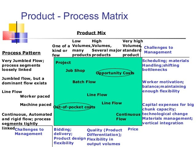 product process matrix Using a process control maturity matrix a tool to develop a world-class quality process by raymond augustin one of the basic tenets of process-based.