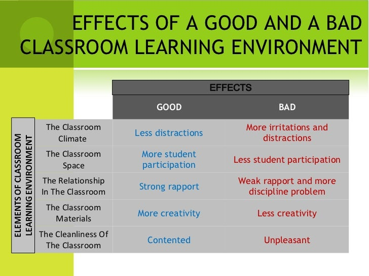 creating a positive classroom environment How to create a positive classroom environment i know it is important to establish and maintain an environment that is positive are involved in creating and.