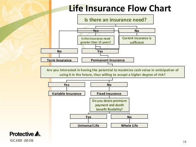 Clc1025 Life Insurance And You Covering The Basics Of Life Insurance Consumer Seminar 1 on Universal Life Insurance Rates Chart