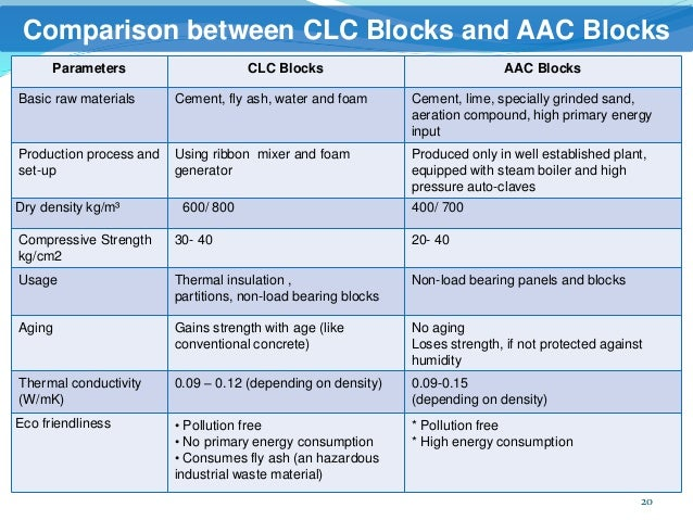 Light weight block clc manufacturing plant - Aac blocks vs clay bricks ...