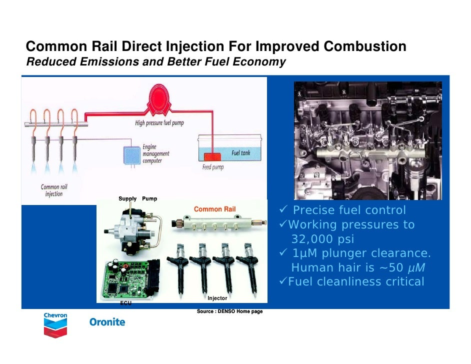 on comman rail direct injection