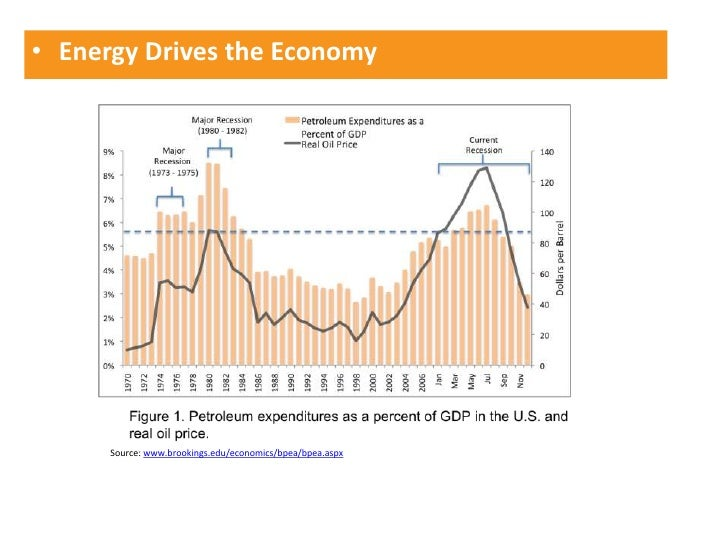 Energy Drives the Economy<br />Source: www.brookings.edu/economics/bpea/bpea.aspx<br />