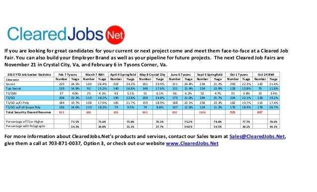 ClearedJobs.Net 2013 Cleared Job Fair Statistics