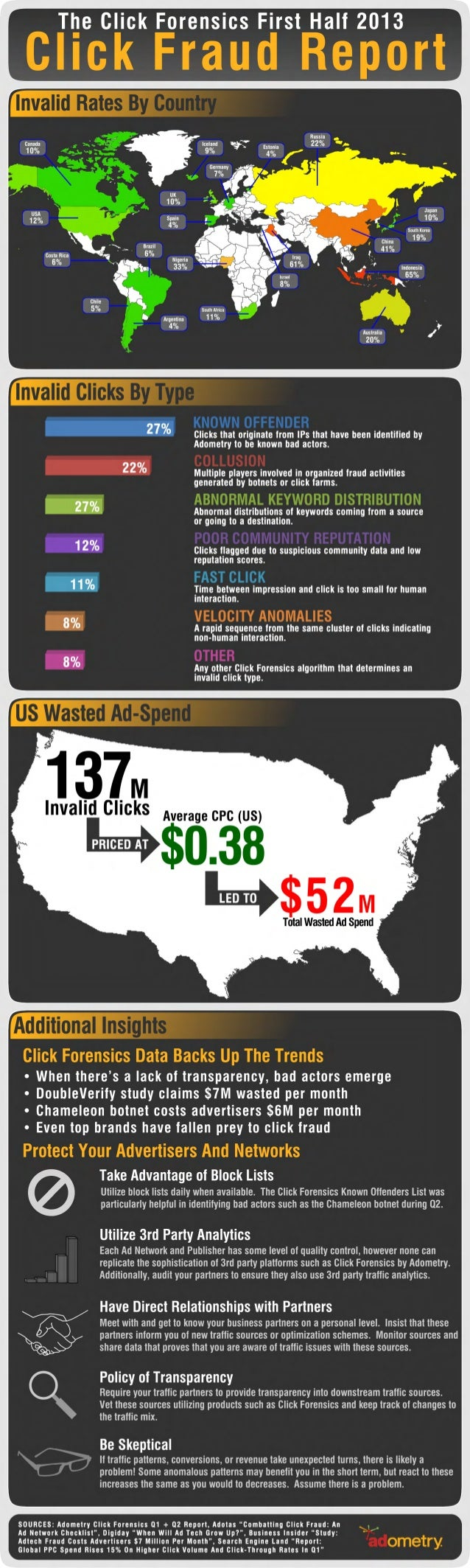 The Click Fraud Report: First Half 2013 Infographic