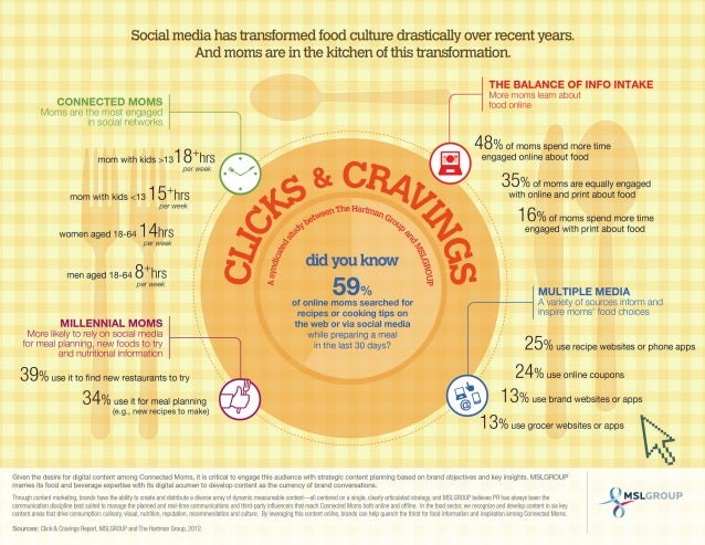 Clicks & Cravings: Moms, Food & Social Media