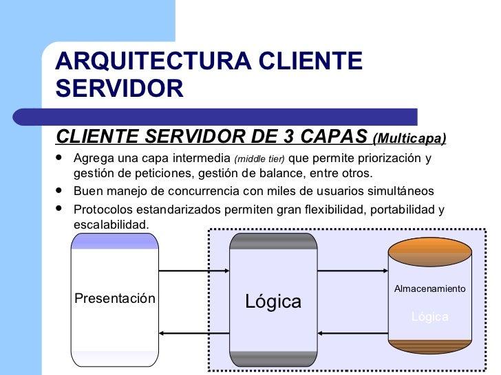 Cliente servidor for Arquitectura de capas software