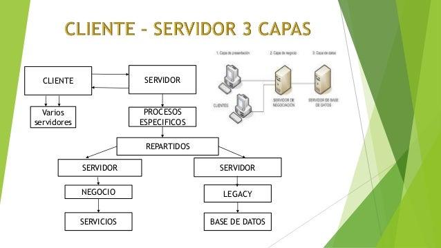 Cliente servidor 2 y 3 capas for Arquitectura 3 capas