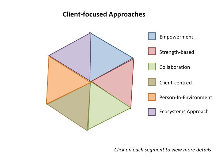 Client-focused Approaches Empowerment  Strength-based  Collaboration  Client-centred  Person-In-Environment Ecosystems App...