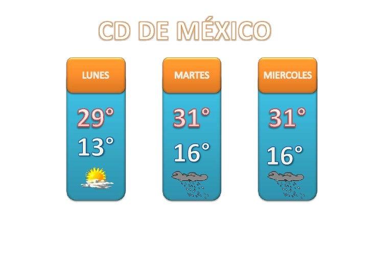 CD DE MÉXICO<br />LUNES<br />MARTES <br />MIERCOLES<br />29°<br />31°<br />31°<br />13°<br />16°<br />16°<br />