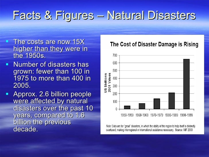 Facts On Natural Disasters