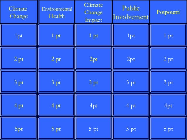 Climate Change Jeopardy for Students from STEM Jobs