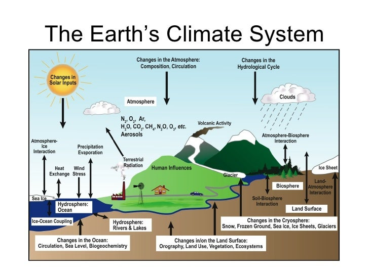 The Earth's Climate System