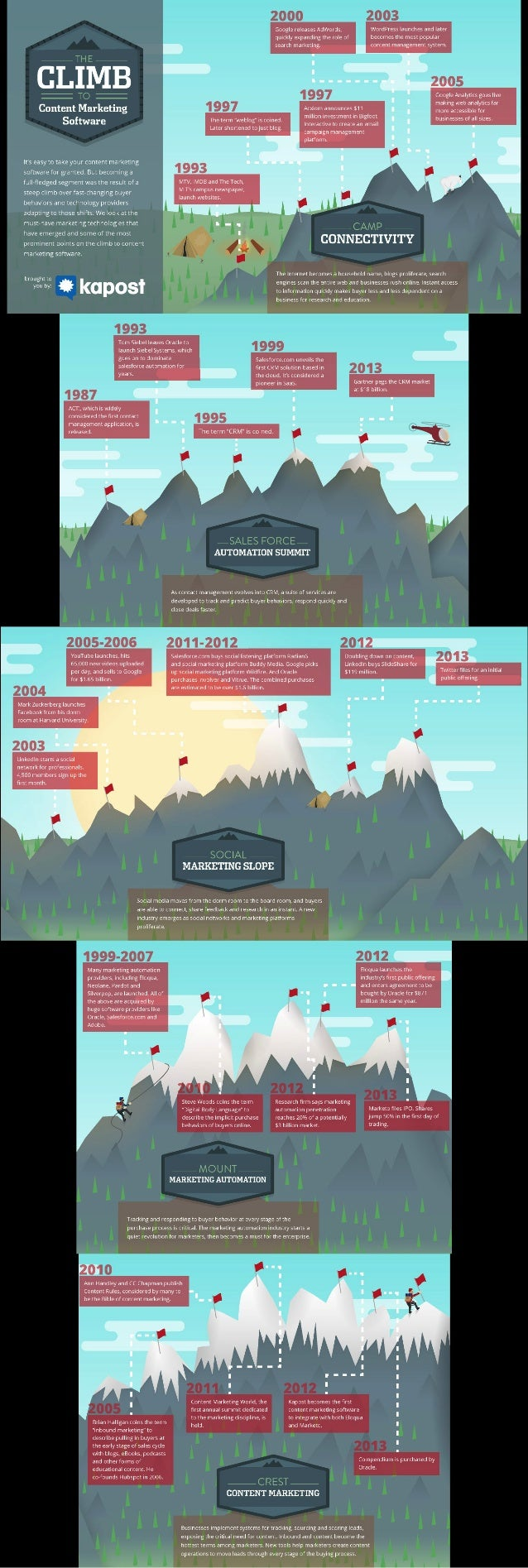 The Climb to Content Marketing Software