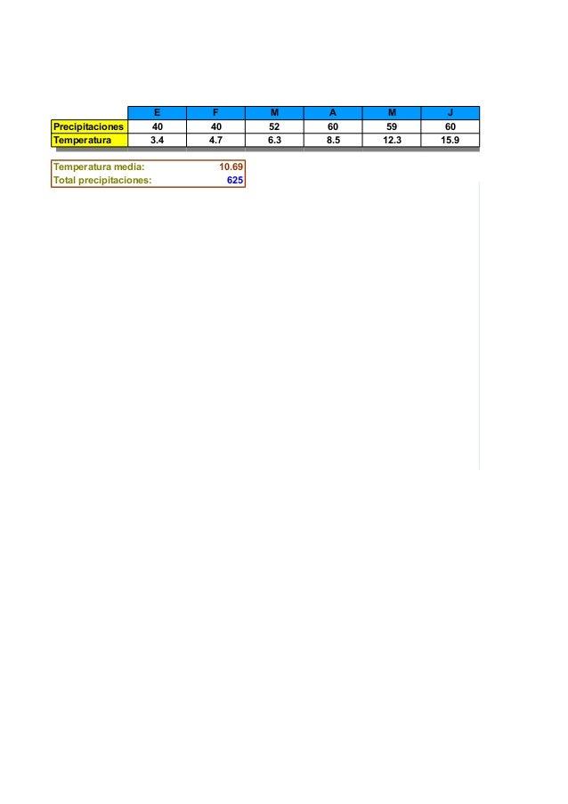 E 40 3.4  Temperatura media: Total precipitaciones:  F 40 4.7  M 52 6.3  A 60 8.5  M 59 12.3  J 60 15.9  10.69 625  70 60 ...