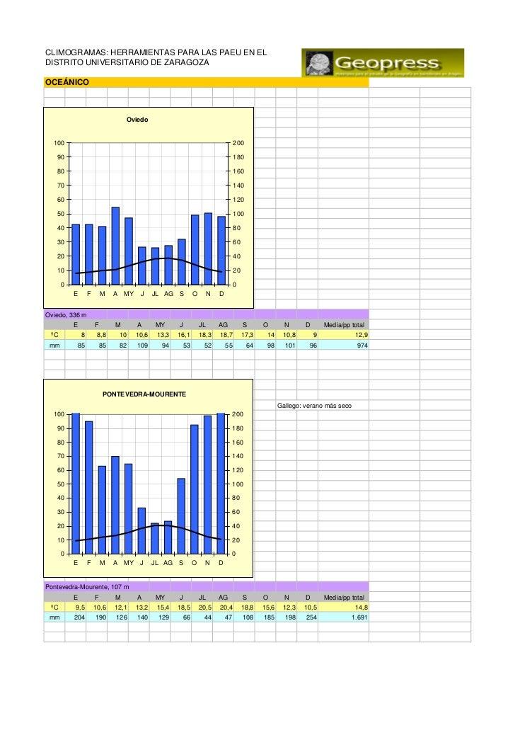 Climogramas de España para las PAEU de Zaragoza