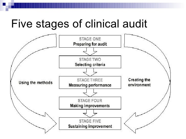 clinical audit Clinical audit requirements for clincial audit in radiology in ireland, 2011 clinical audit in radiological practices is a legal requirement set out under statutory instrument 478 (2002).