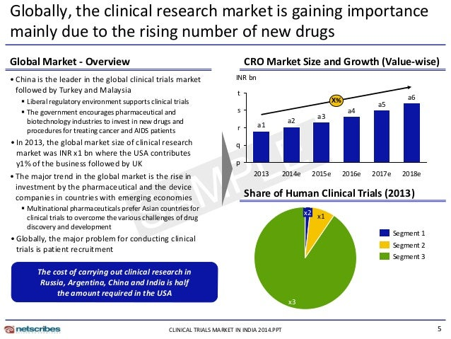 market research report clinical trials market in india 2014   sample