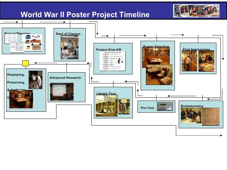 wwi research topics